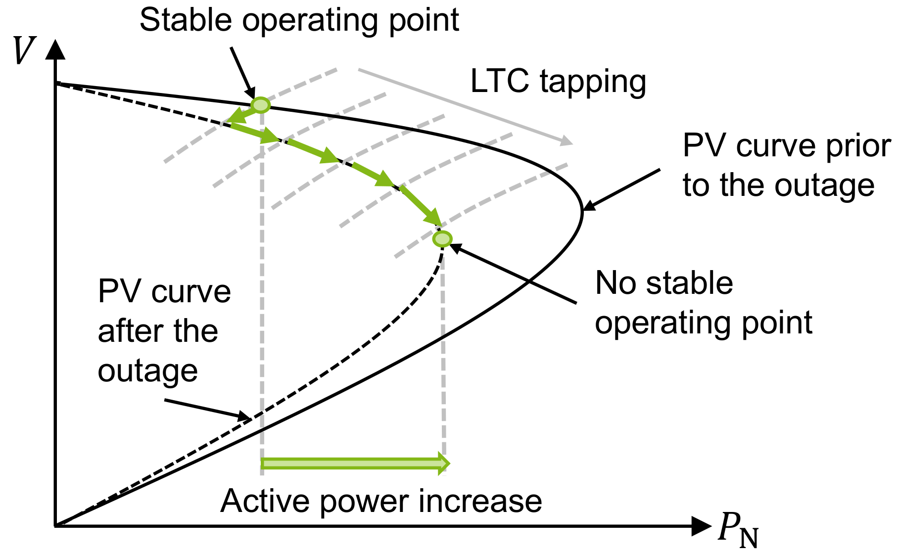 Analysis of Long-Term Voltage Stability in Hybrid Power Systems